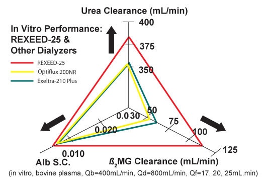 Balanced and Comprehensive Small Molecule Clearance Triangle Graph